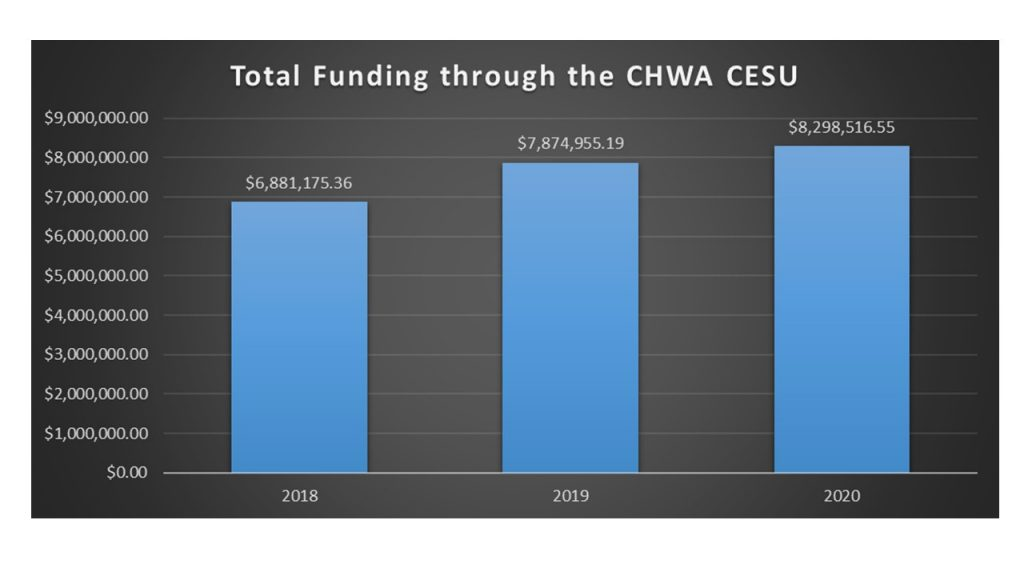 Bar graph showing funding levels for 2018, 2019, and 2020 in the CHWA CESU.